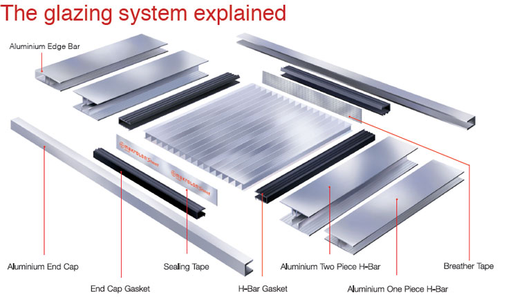 The glazing system explained